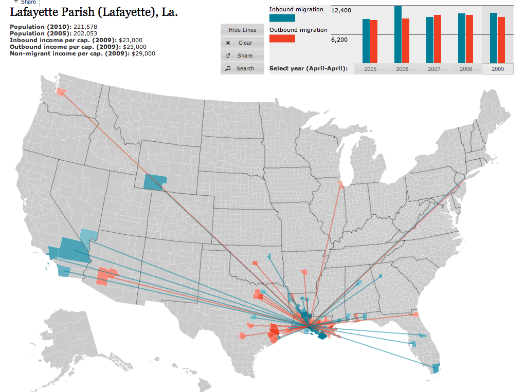 Migration Into And Out Of Lafayette, Louisiana